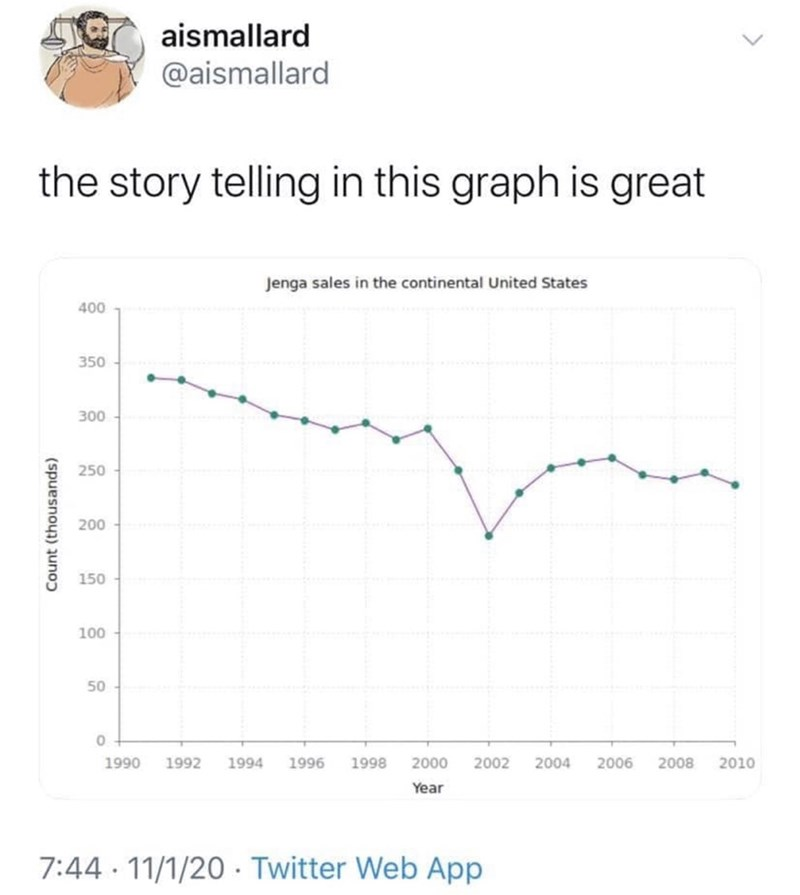 Text - aismallard @aismallard the story telling in this graph is great Jenga sales in the continental United States 400 350 300 250 200 150 100 50 1996 1998 2000 2004 2006 1990 1992 1994 2002 2008 2010 Year 7:44 11/1/20 - Twitter Web App Count (thousands)