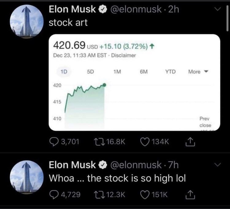 Text - @elonmusk · 2h Elon Musk stock art 420.69 USD +15.10 (3.72%) ↑ Dec 23, 11:33 AM EST Disclaimer 6M 1D 5D 1M YTD More 420 415 410 Prev close Q 3,701 2716.8K 134K Elon Musk O @elonmusk - 7h Whoa ... the stock is so high lol Q 4,729 27 12.3K O 151K <]