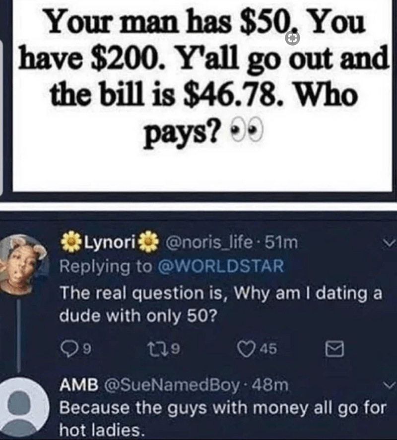 Text - Your man has $50, You have $200. Y'all go out and the bill is $46.78. Who pays? 00 *Lynori @noris_life 51m Replying to @WORLDSTAR The real question is, Why am I dating a dude with only 50? t79 45 AMB @SueNamedBoy 48m Because the guys with money all go for hot ladies.