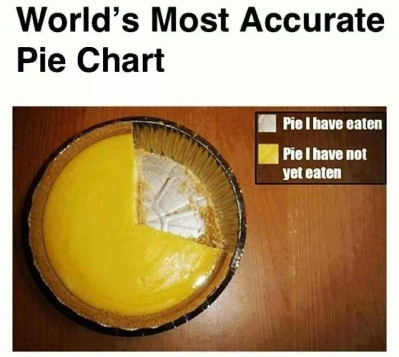 Yellow - World's Most Accurate Pie Chart Pie I have eaten Pie I have not yet eaten