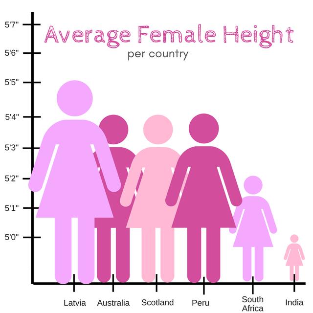 "Pink - 5'7"" Average Female Height 5'6"" per country 5'5"" 5'4"" 5'3"" 5'2"" 5'1"" 5'0"" South Africa Latvia Australia Scotland India Peru"