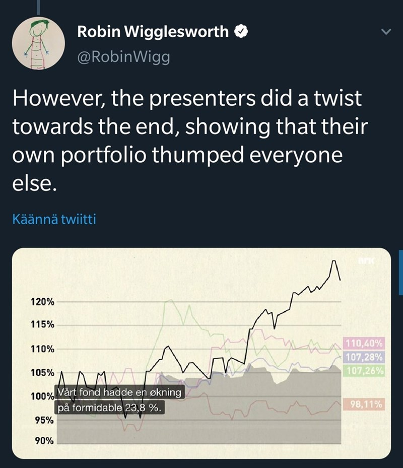 Text - Robin Wigglesworth @RobinWigg However, the presenters did a twist towards the end, showing that their own portfolio thumped everyone else. Käännä twiitti 120% 115% 110,40% 107,28% 107,26% 110% 105% Vårt fond hadde en økning 100% på formidable 23,8 %. 98,11% 95% 90%