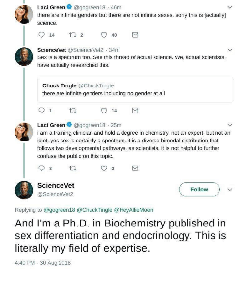 Text - Laci Green e @gogreen18 - 46m there are infinite genders but there are not infinite sexes. sorry this is (actually) science. O 14 ta 2 40 ScienceVet @ScienceVet2 - 34m Sex is a spectrum too. See this thread of actual science. We, actual scientists, have actually researched this. Chuck Tingle @ChuckTingle there are infinite genders including no gender at all 14 Laci Green @gogreen18 - 25m i am a training clinician and hold a degree in chemistry. not an expert, but not an idiot. yes sex is