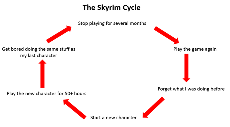 Text - The Skyrim Cycle Stop playing for several months Get bored doing the same stuff as Play the game again my last character I was doing before Forget what Play the new character for 50+ hours Start a new character