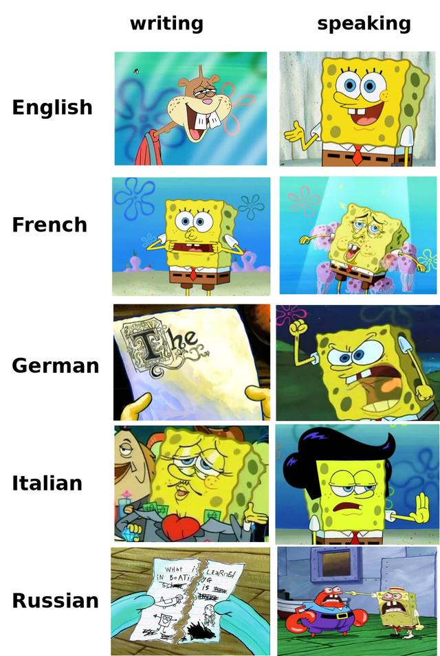 Cartoon - writing speaking English French The German Italian WHat i3 LEARNE/ IN BOATI G Russian