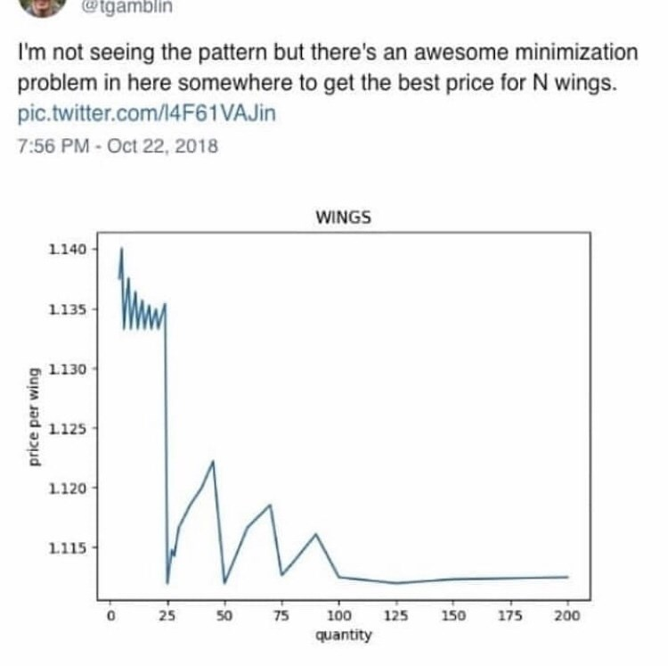Text - @tgamblin I'm not seeing the pattern but there's an awesome minimization problem in here somewhere to get the best price for N wings. pic.twitter.com/4F61VAJI 7:56 PM - Oct 22, 2018 WINGS 1140- 1135 1130 1125 1120 1115 25 75 50 100 125 150 175 200 quantity price per wing