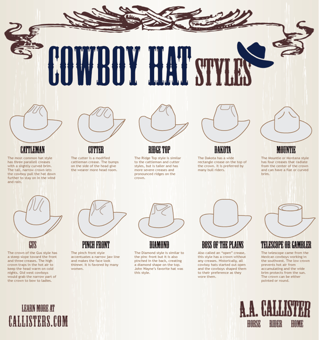 Text - COWBOY HAT STYLES RIDCE TOP CATTLEMAN CUTTER DAKOTA MOUNTIE The Dakota has a wide rectangle crease on the top of the crown. It is preferred by many bull riders. The Mountie or Montana style has four creases that radiate from the center of the crown and can have a flat or curved brim. The most common hat style has three paralell creases with a slightly curved brim. The tall, narrow crown lets the cowboy pull the hat down further to stay on in the wind and rain. The cutter is a modified cat