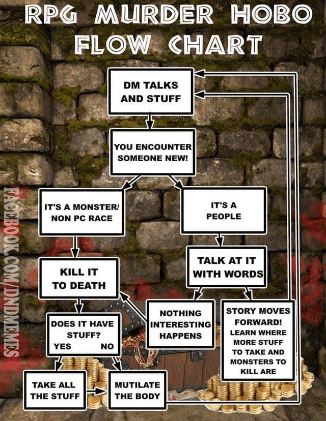 Text - RPG MURDER HOBO FLOW CHART DM TALKS AND STUFF YOU ENCOUNTER SOMEONE NEW! IT'S A MONSTER/ NON PC RACE IT'S A PEOPLE TALK AT IT KILL IT WITH WORDS TO DEATH STORY MOVES NOTHING DOES IT HAVE FORWARD! INTERESTING LEARN WHERE STUFF? НАРРENS MORE STUFF YES NO TO TAKE AND MONSTERS To KILL ARE MUTILATE TAKE ALL THE STUFF THE BODY FACEBOOK.COM/DNDMEMES