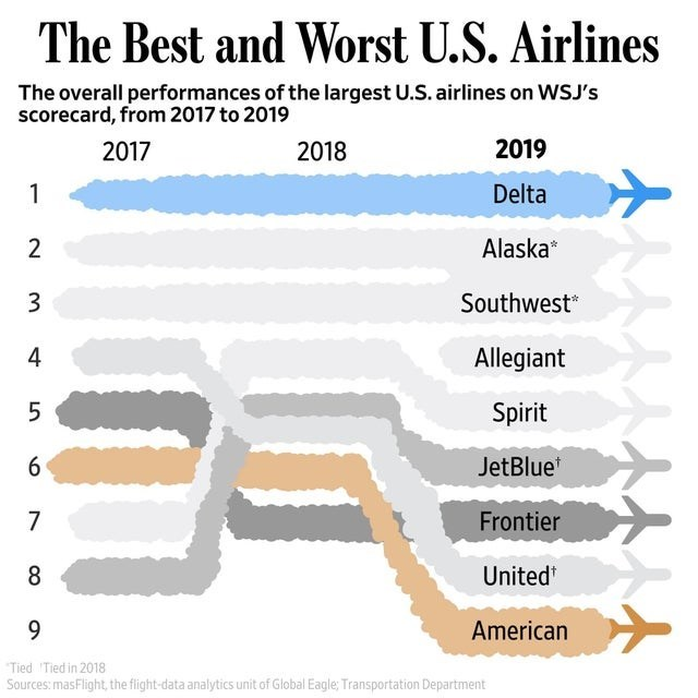 Text - The Best and Worst U.S. Airlines The overall performances of the largest U.S. airlines on WSJ's scorecard, from 2017 to 2019 2019 2017 2018 Delta 2 Alaska* Southwest 3 Allegiant 4 Spirit JetBlue Frontier United 8 9. American Tied Tied in 2018 Sources: masFlight, the flight-data analytics unit of Global Eagle; Transportation Department