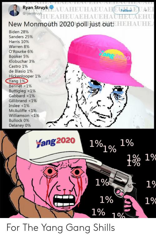 Text - Ryan Struyk UAHEUHAEUAHCUdilo HUEAHEUAEHAUEHAUHEUAEHU New Monmouth 2020 poll just out: HEHAUHE. @ryanstruyk Biden 28% Sanders 25% Harris 10% Warren 8% O'Rourke 6% Booker 5% Klobuchar 3% Castro 1% de Blasio 1% Hickenlooper 1% Yang 1% Bennet <1% Buttigieg <1% Gabbard <1% Gillibrand <1% Inslee <1% MCAuliffe <1% Williamson <1% Bullock 0% Delaney 0% 1% 1%g% Fang 2020 °1% 1% 1% 1% 19- 1% 1% 1% Shills For The Yang Gang Shills
