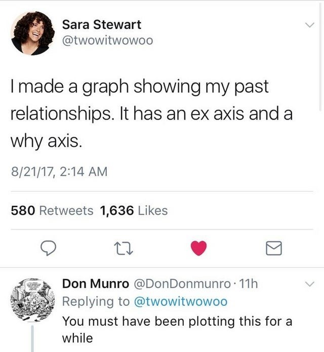 Text - Sara Stewart @twowitwowoo Imade a graph showing my past relationships. It has an ex axis and a why axis. 8/21/17, 2:14 AM 580 Retweets 1,636 Likes Don Munro @DonDonmunro 11h Replying to @twowitwowoo You must have been plotting this for a while Σ