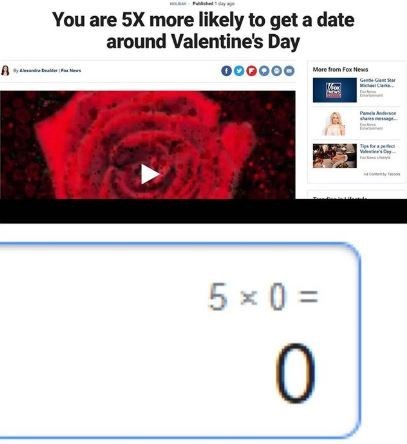 Text - You are 5X more likely to get a date around Valentine's Day Mare tren For Mews 000000 Ge Ga Sar Pam doe Tia for 5 x 0 =