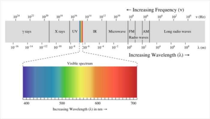 "Text - - Increasing Frequency (v) 10"" 106 104 102 10 10 10 10 10 10 v (Hz) Х пауу у пуs UV Microwave FM IR AM Long radio waves Radio waves 10 104 1012 10 10 10 10 10 10 10 10 10 À (m) Increasing Wavelength (À) → Visible spectrum 400 500 600 700 Increasing Wavelength (0) in nm -"