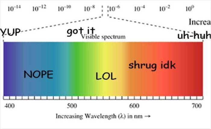 Text - 10-14 10* : 106 10-12 10-10 10 102 10° Increa YUP- got it Visible spectrum uh-huh shrug idk NOPE LOL 400 500 600 700 Increasing Wavelength (.) in nm