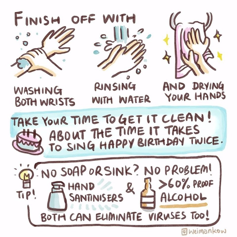 Text - FINISH OFF WITH RINSING WITH WATER YouR HANDS AND DRYING WASHING BOTH WRISTS TAKE YouR TIME TO GET IT CLEAN! ABOUT THE TIME IT TAKES To SING HAPPY BIRTHDAY TWICE. MNO SOAP ORSINK? NO PROBLEM! >60% PRODF S HAND SANTINISERS & Tip! ALCOHOL BOTH CAN EUMINATE VIRUSES Too! O weimankow