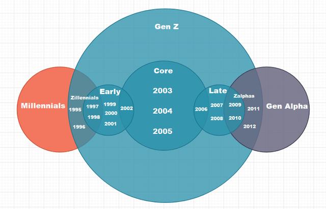 Diagram - Gen z Core Early 2003 Late Zillennials Zalphas Millennials 1999 2007 2009 Gen Alpha 1997 1995 2002 2004 2006 2011 2000 1998 2008 2010 2001 1996 2012 2005