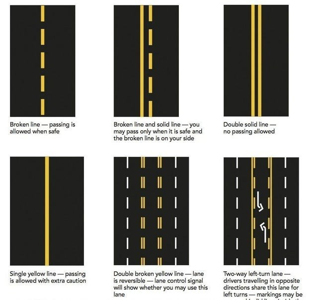 Yellow - Broken line - passing is allowed when safe Broken line and solid line-you may pass only when it is safe and the broken line is on your side Double solid line- no passing allowed Single yellow line – passing is allowed with extra caution Double broken yellow line – lane is reversible – lane control signal will show whether you may use this Two-way left-turn lane - drivers travelling in opposite directions share this lane for left turns – markings may be lane