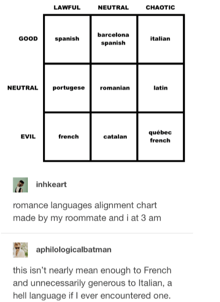 Text - LAWFUL NEUTRAL CHAOTIC barcelona GOOD spanish italian spanish NEUTRAL portugese romanian latin québec EVIL french catalan french inhkeart romance languages alignment chart made by my roommate and i at 3 am aphilologicalbatman this isn't nearly mean enough to French and unnecessarily generous to Italian, a hell language if I ever encountered one.
