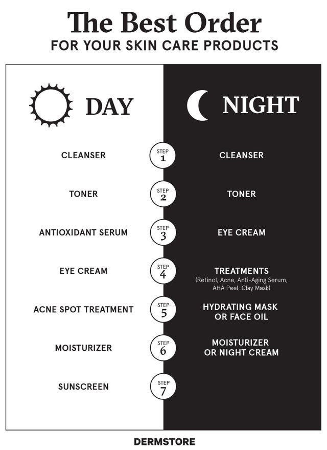 Text - The Best Order FOR YOUR SKIN CARE PRODUCTS DAY ( NIGHT STEP CLEANSER CLEANSER STEP TONER TONER STEP ANTIOXIDANT SERUM EYE CREAM 3 STEP EYE CREAM TREATMENTS (Retinol, Acne, Anti-Aging Serum, AHA Peel, Clay Mask) ACNE SPOT TREATMENT STEP HYDRATING MASK OR FACE OIL STEP MOISTURIZER MOISTURIZER OR NIGHT CREAM STEP SUNSCREEN DERMSTORE