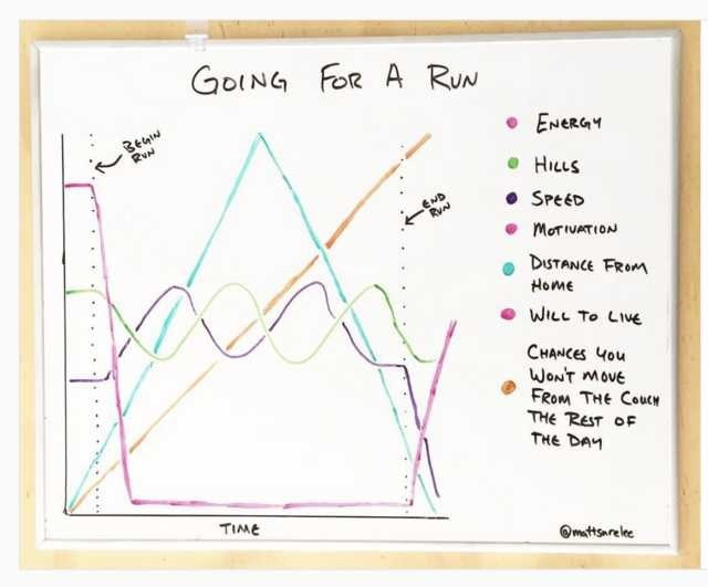 Text - GOING FOR A RUN BEGIN RUN • ENERGY HILLS END RVN • SPEED MOTIVATION DISTANCE FROM Home WILL TO LIVE CHANCES You WON'T MOVE FROM THE COUCN THE REST OF THE DAY TIME Omattsarelee