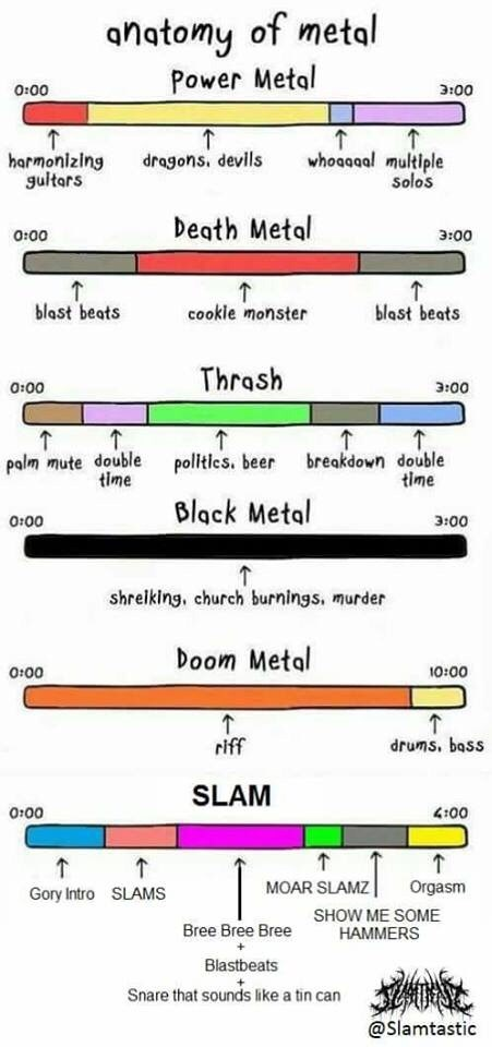 Text - anatomy of metal Power Metal 0:00 Э:00 whoagaal multiple Solos dragons, devils harmonizing gultars Death Metal 0:00 Экоо blast beats cookle monster blast beats Thrash 0:00 Эоо palm mute double politics. beer time breakdown double time Black Metal 0:00 3:00 shreiking, church burnings, murder Doom Metal 0:00 10:00 riff drums, bass SLAM 0:00 4:00 Gory Intro SLAMS MOAR SLAMZ Orgasm Bree Bree Bree SHOW ME SOME HAMMERS Blastbeats Snare that sounds like a tin can @Slamtastic