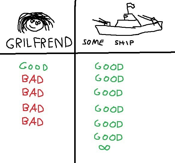 Text - SOME SHIP GRILFREND GOOD GOOD GOOD BAD BAD GOOD GOOD BAD BAD GOOD GOOD