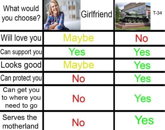Text - What would Girlfriend T-34 you choose? Will love you No Maybe Yes Can support you Yes Looks good Yes Maybe Can protect you No Yes Can get you to where you need to go No Yes Serves the No Yes motherland