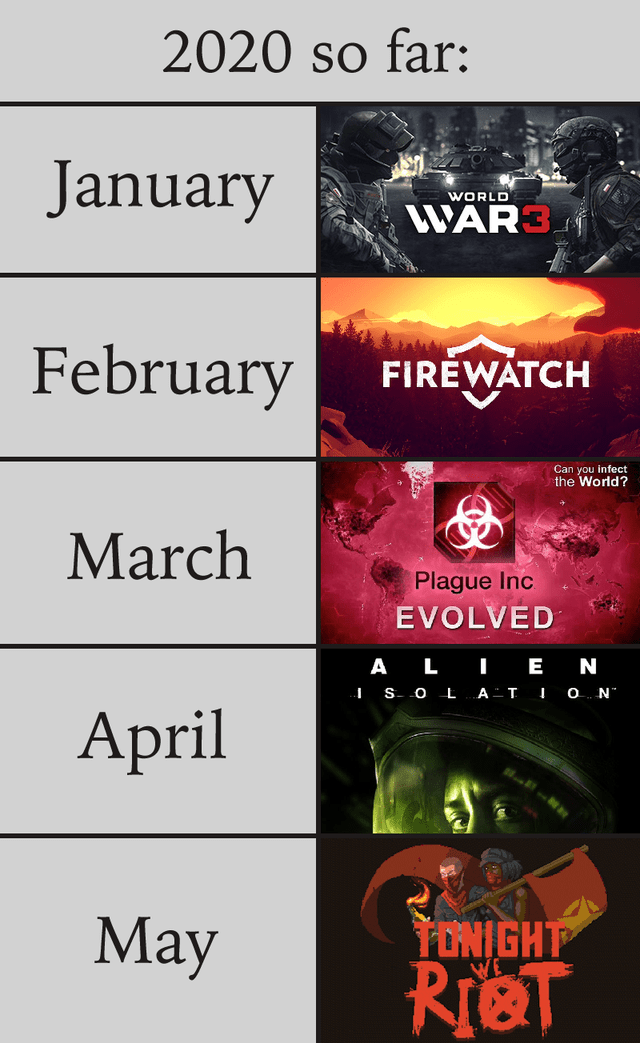 "Text - 2020 so far: January WORLD WAR3 February FIREWATCH Can you infect the World? March Plague Inc EVOLVED A LI E N I S- 0 LAT I O N"" April Мay TONIGHT RieT"