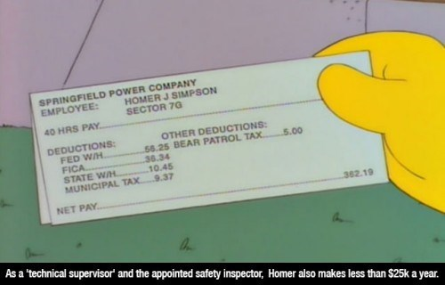 Text - SPRINGFIELD POWER COMPANY HOMER J SIMPSON SECTOR 70 EMPLOYEE: 40 HRS PAY. DEDUCTIONS: FED W/H. FICA STATE WH MUNICIPAL TAX 9.37 OTHER DEDUCTIONS: 56.25 BEAR PATROL TAX. 36.34 .10.45 5.00 NET PAY. 362.19 As a 'technical supervisor' and the appointed safety inspector, Homer also makes less than $25k a year.