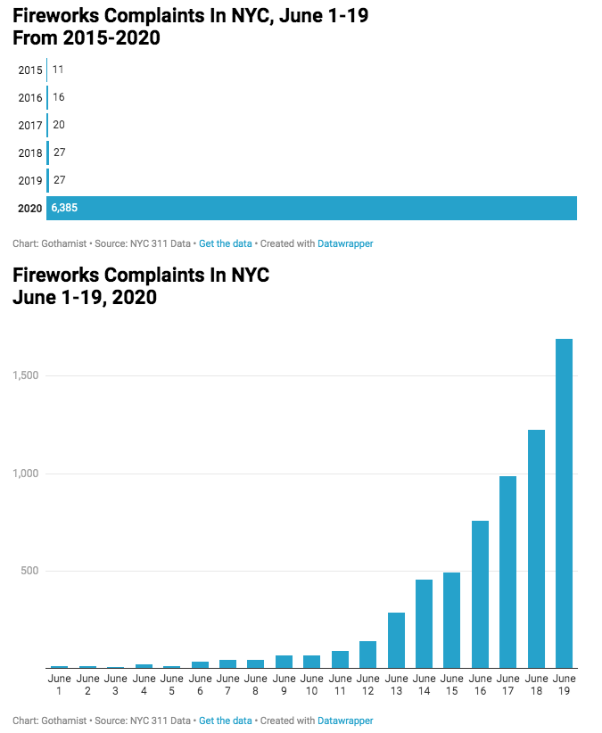 Text - Fireworks Complaints In NYC, June 1-19 From 2015-2020 2015 11 2016 16 2017 20 2018 27 2019   27 2020 6,385 Chart: Gothamist • Source: NYC 311 Data · Get the data • Created with Datawrapper Fireworks Complaints In NYC June 1-19, 2020 1,500 1,000 500 June June June June June June June June June June June June June June June June June June June 1 2 3 4 5 6 7 8 9 10 11 12 13 14 15 16 17 18 19 Chart: Gothamist · Source: NYC 311 Data • Get the data • Created with Datawrapper