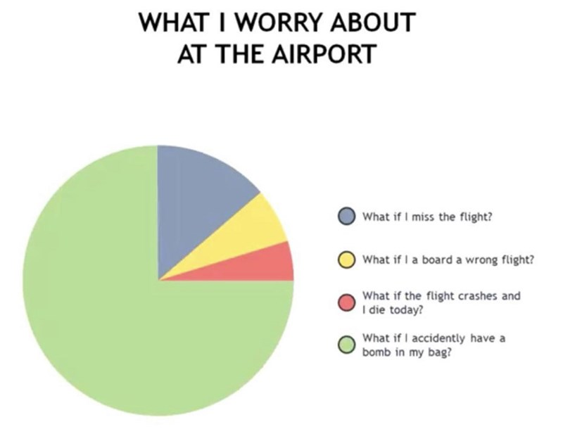 Text - WHAT I WORRY ABOUT AT THE AIRPORT What if I miss the flight? What if I a board a wrong flight? What if the flight crashes and I die today? What if I accidently have a bomb in my bag?