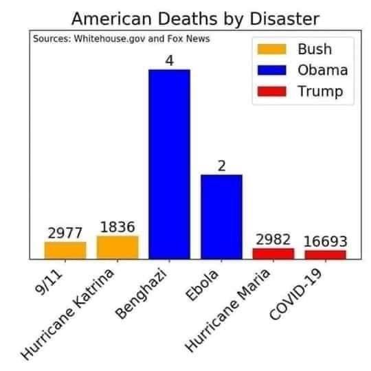 Text - American Deaths by Disaster Sources: Whitehouse.gov and Fox News 4 Bush Obama Trump 2 2977 1836 Hurricane Katrina Benghazi 2982 16693 Ebola COVID-19 9/11 Hurricane Maria