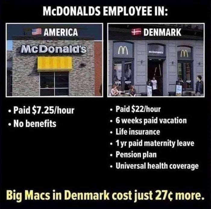 Text - MCDONALDS EMPLOYEE IN: AMERICA + DENMARK McDonald's MCDonas • Paid $7.25/hour No benefits Paid $22/hour 6 weeks paid vacation • Life insurance • 1yr paid maternity leave • Pension plan Universal health coverage Big Macs in Denmark cost just 27¢ more.