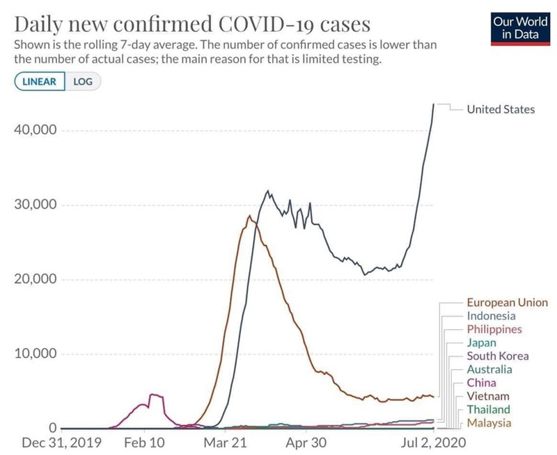 Text - Daily new confirmed COVID-19 cases Our World in Data Shown is the rolling 7-day average. The number of confirmed cases is lower than the number of actual cases; the main reason for that is limited testing. LINEAR LOG United States 40,000 30,000 20,000 European Union Indonesia Philippines Japan South Korea Australia 10,000 China Vietnam Thailand Malaysia Dec 31, 2019 Feb 10 Mar 21 Apr 30 Jul 2, 2020