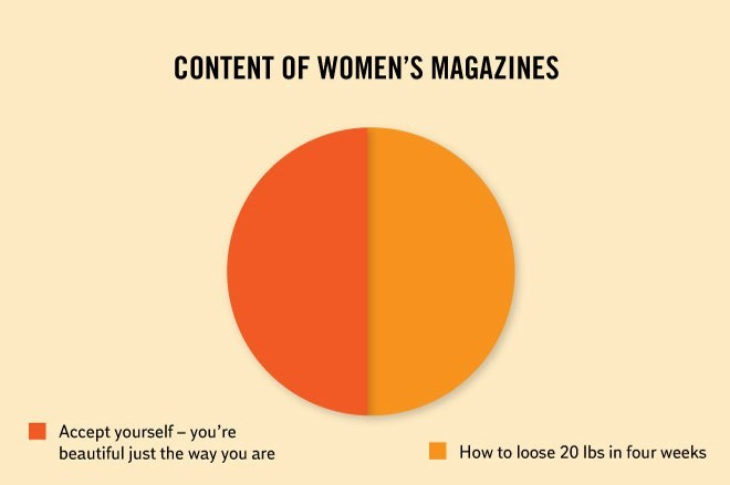 Orange - CONTENT OF WOMEN'S MAGAZINES Accept yourself- you're beautiful just the way you are How to loose 20 Ibs in four weeks