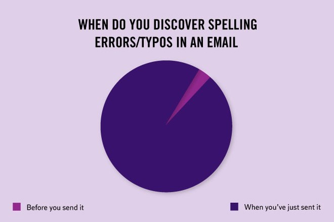 Violet - WHEN DO YOU DISCOVER SPELLING ERRORS/TYPOS IN AN EMAIL Before you send it When you've just sent it
