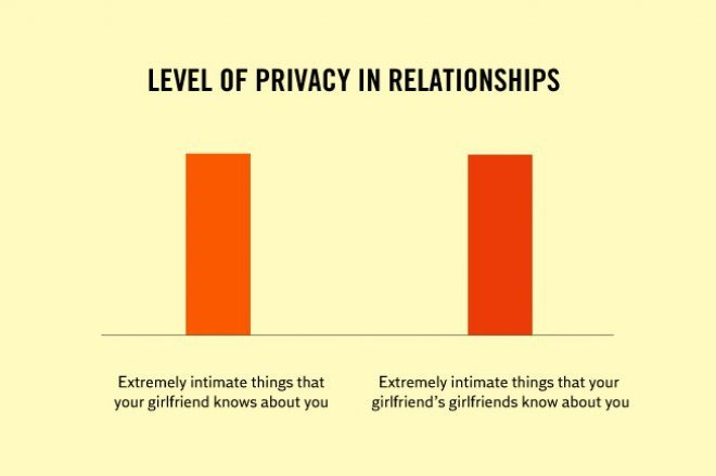 Text - LEVEL OF PRIVACY IN RELATIONSHIPS Extremely intimate things that your girlfriend knows about you Extremely intimate things that your girlfriend's girlfriends know about you
