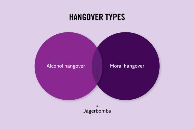 Text - HANGOVER TYPES Alcohol hangover Moral hangover Jägerbombs