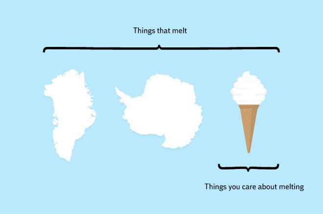 Line - Things that melt Things you care about melting