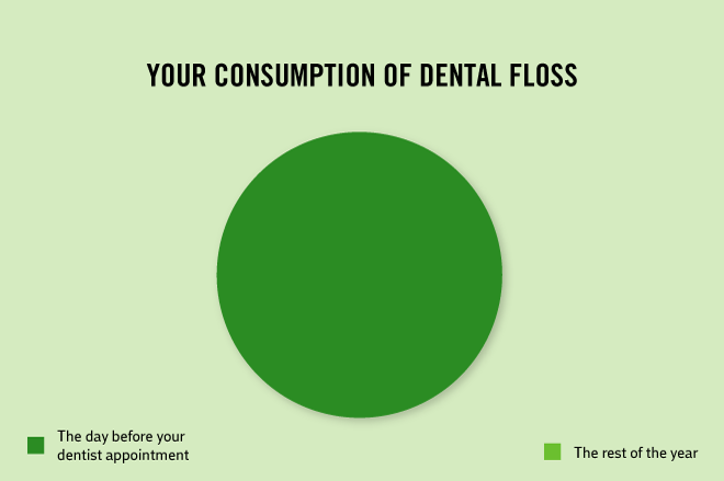 Green - YOUR CONSUMPTION OF DENTAL FLOSS The day before your dentist appointment The rest of the year