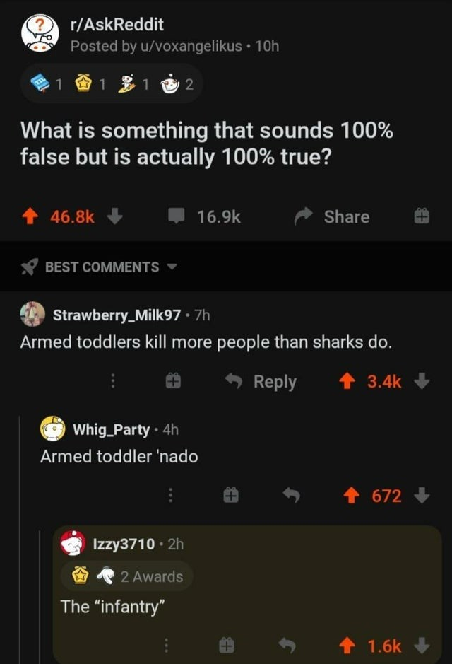 """Text - r/AskReddit Posted by u/voxangelikus • 10h 1 1 1 2 What is something that sounds 100% false but is actually 100% true? 46.8k 16.9k Share BEST COMMENTS Strawberry_Milk97 · 7h Armed toddlers kill more people than sharks do. Reply 1 3.4k Whig_Party · 4h Armed toddler 'nado 672 Izzy3710 · 2h 2 Awards The """"infantry"""" 1.6k"""