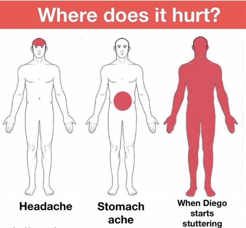 Shoulder - Where does it hurt? Headache Stomach When Diego starts ache stuttering