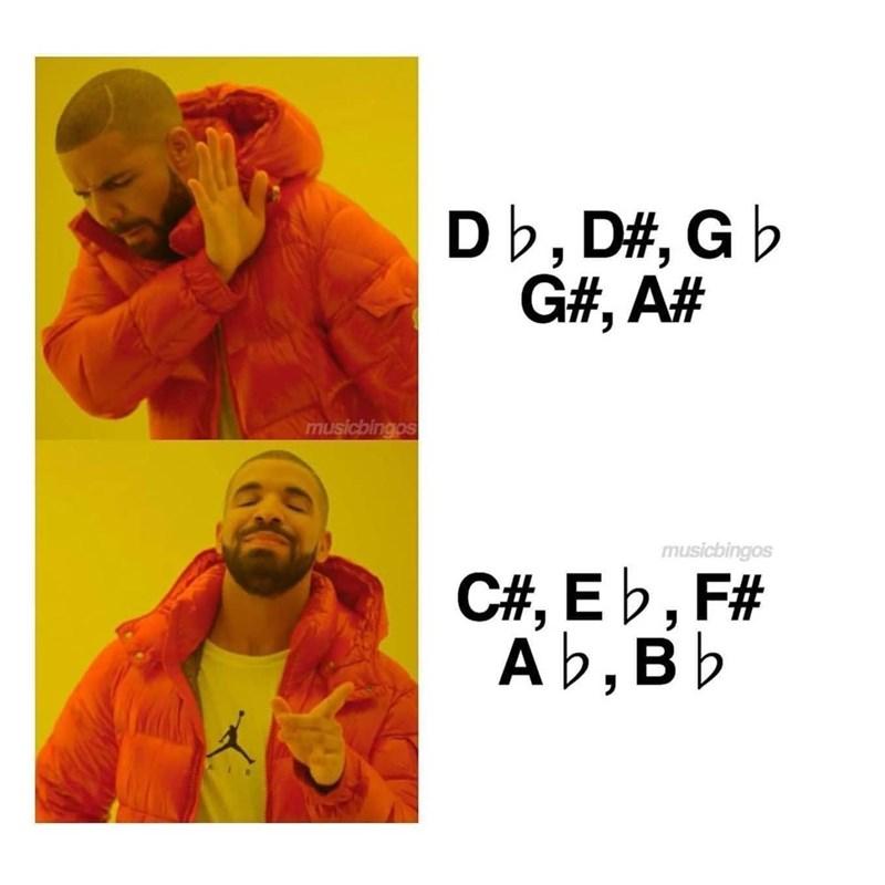 Orange - Db, D#, G b G#, A# musicbingos musicbingos C#, E b, F# Ab, Bb