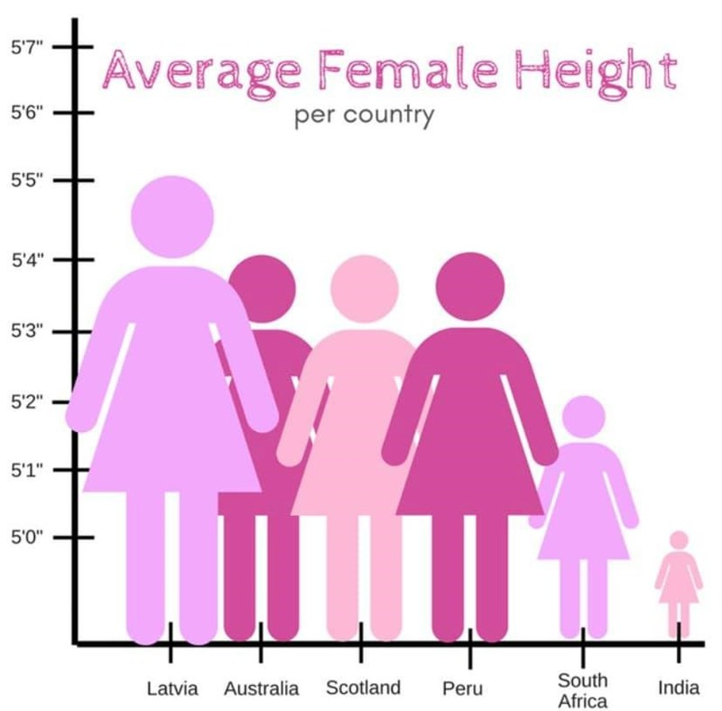 "Text - Text - 5'7"" Average Female Height 5'6"" per country 5'5"" 5'4"" 5'3"" 5'2"" 5'1"" 5'0"" South Africa Latvia Australia Scotland Peru India"