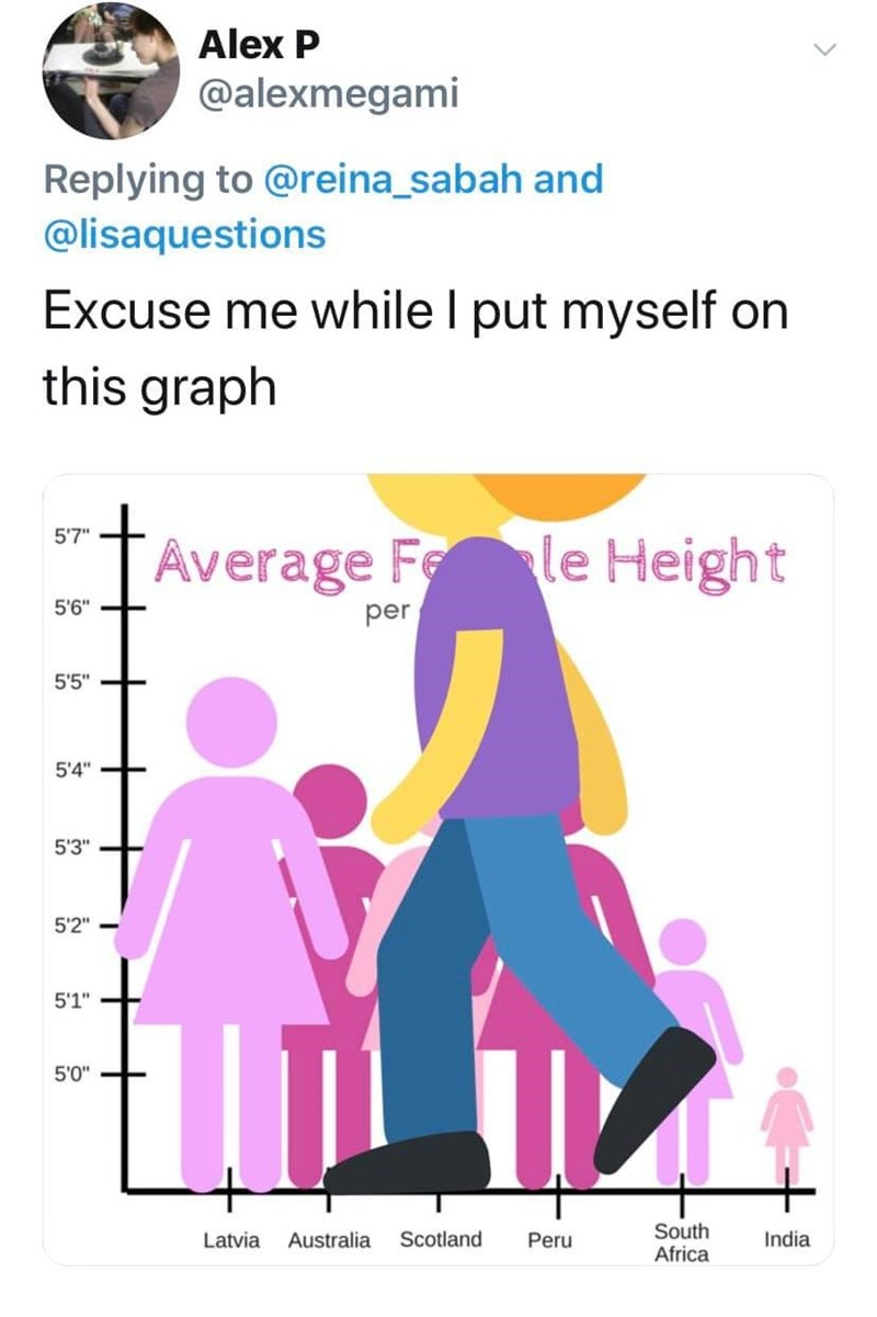 """Text - Alex P @alexmegami Replying to @reina_sabah and @lisaquestions Excuse me while I put myself on this graph 5'7"""" Average Fe le Height 5'6"""" per 5'5"""" 5'4"""" 5'3"""" 5'2"""" 5'1"""" 5'0"""" South Africa Latvia Australia Scotland Peru India"""