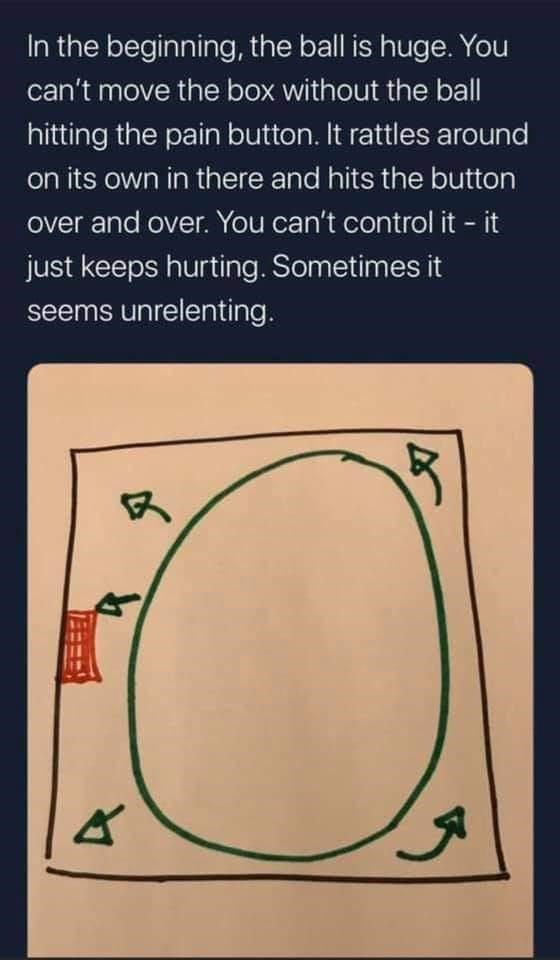 Text - In the beginning, the ball is huge. You can't move the box without the ball hitting the pain button. It rattles around on its own in there and hits the button over and over. You can't control it - it just keeps hurting. Sometimes it seems unrelenting.