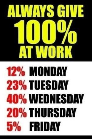 Font - ALWAYS GIVE 100% AT WORK 12% MONDAY 23% TUESDAY 40% WEDNESDAY 20% THURSDAY 5% FRIDAY