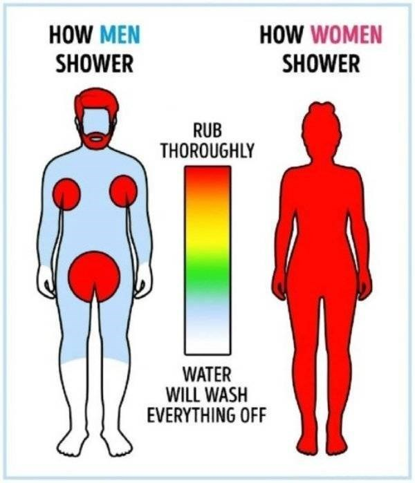 Joint - HOW MEN HOW WOMEN SHOWER SHOWER RUB THOROUGHLY WATER WILL WASH EVERYTHING OFF