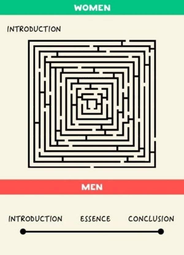 Text - WOMEN INTRODUCTION MEN INTRODUCTION ESSENCE CONCLUSION