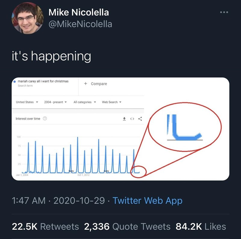 Text - Mike Nicolella @MikeNicolella it's happening • mariah carey all i want for christmas + Compare Search term United States 2004 - present All categories▼ Web Search ▼ IL Interest over time e + <> < 100 75 50 25 Jan 1, 2004 Oct 1, 2012 1:47 AM · 2020-10-29 · Twitter Web App 22.5K Retweets 2,336 Quote Tweets 84.2K Likes